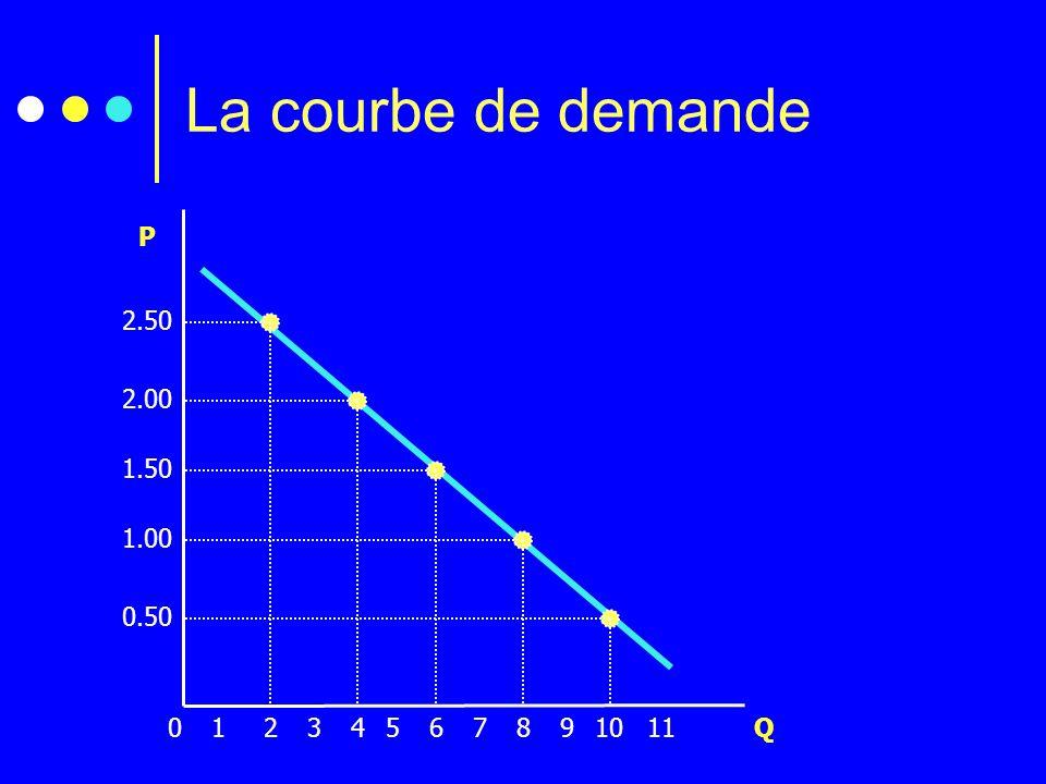 La courbe de demande 2.50 2.00 1.50 1.00 0.50 P 2134567891011 Q 0