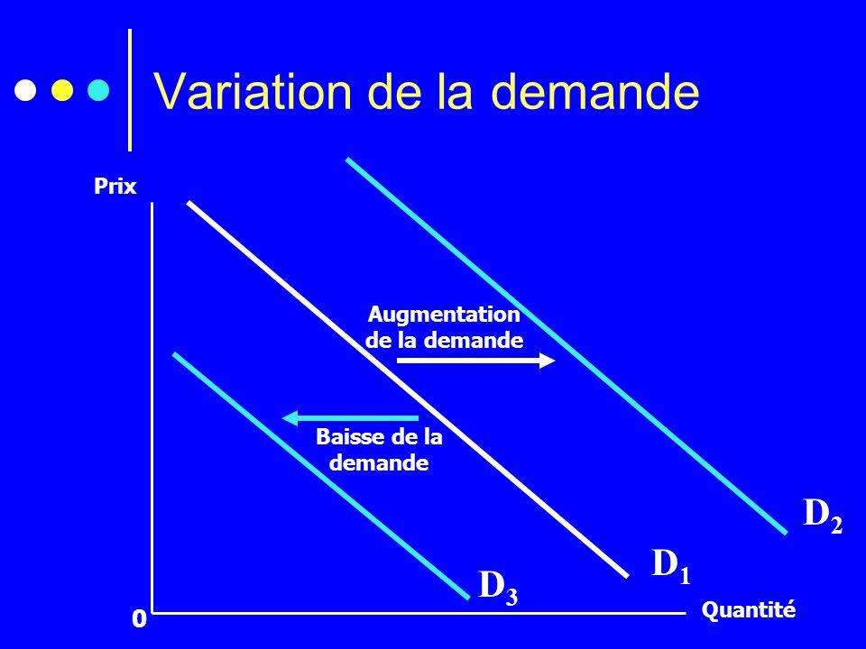 Les déterminants de la demande Prix du marché Le revenu des consommateurs (CB) Le préférences des consommateurs (CI) Le prix des biens liés (S ou C) Les anticipations La dispersion des revenus (courbe dEngel)