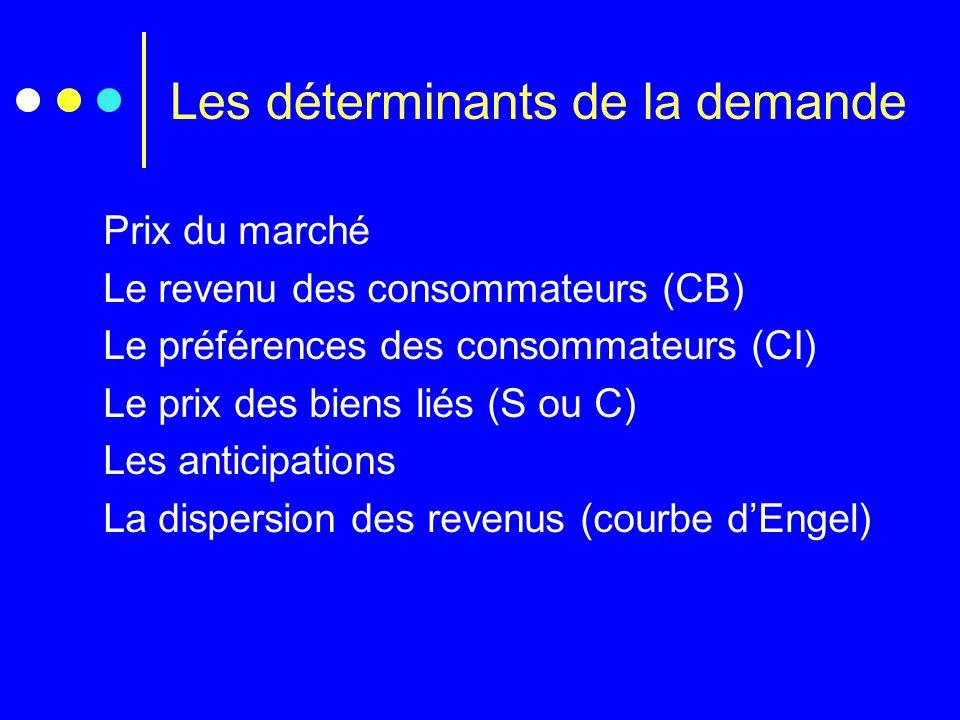 Les déterminants de la demande Prix du marché Le revenu des consommateurs (CB) Le préférences des consommateurs (CI) Le prix des biens liés (S ou C) L