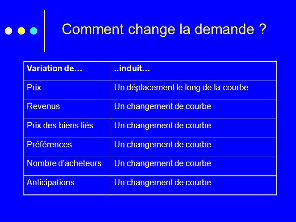 Comment change la demande ? Variation de…..induit… PrixUn déplacement le long de la courbe RevenusUn changement de courbe Prix des biens liésUn change