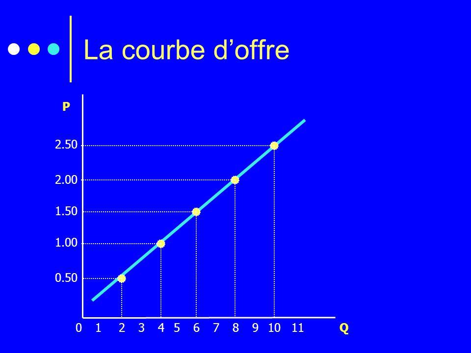 La courbe doffre 2.50 2.00 1.50 1.00 0.50 P 2134567891011 Q 0