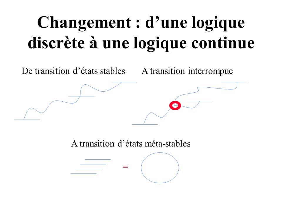 Accélération du Changement Passage dune logique « discrète » à une logique « continue » –Successions de périodes de changement puis de stabilité –Introduction de nouveaux changements pendant la transition du changement précédent –Successions très rapides de changement présentant le phénomène comme continu (effet doptique)