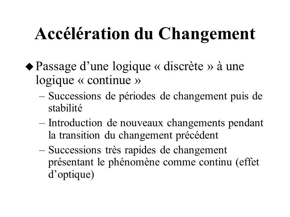 Etapes de Changement Début du changement Fin du changement Energie au travail Temps ChocDéfensiveAcceptationAjustement Immobile Refus Dépression Acceptation Test Relativisation Internalisation