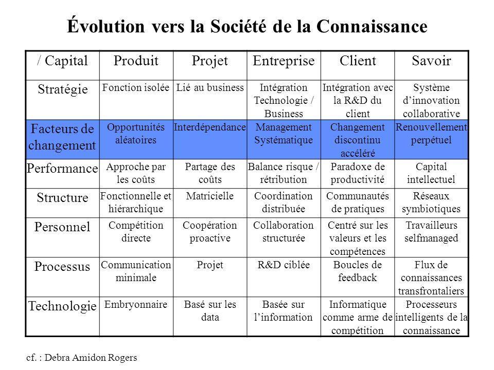 Pourquoi une Accélération du Changement Accélération des causes externes à lentreprise Incertitudes sur lavenir Evolution progressive des stratégies vers celles de « transformation »