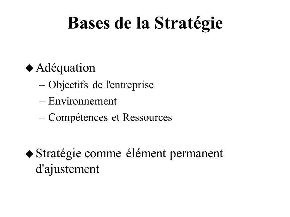 Mettre en Cohérence les Logiques Marché & Management CONTEXTE OBJECTIFS RESSOURCES (HUMAINES & FINANCIÈRES) Element le + instable