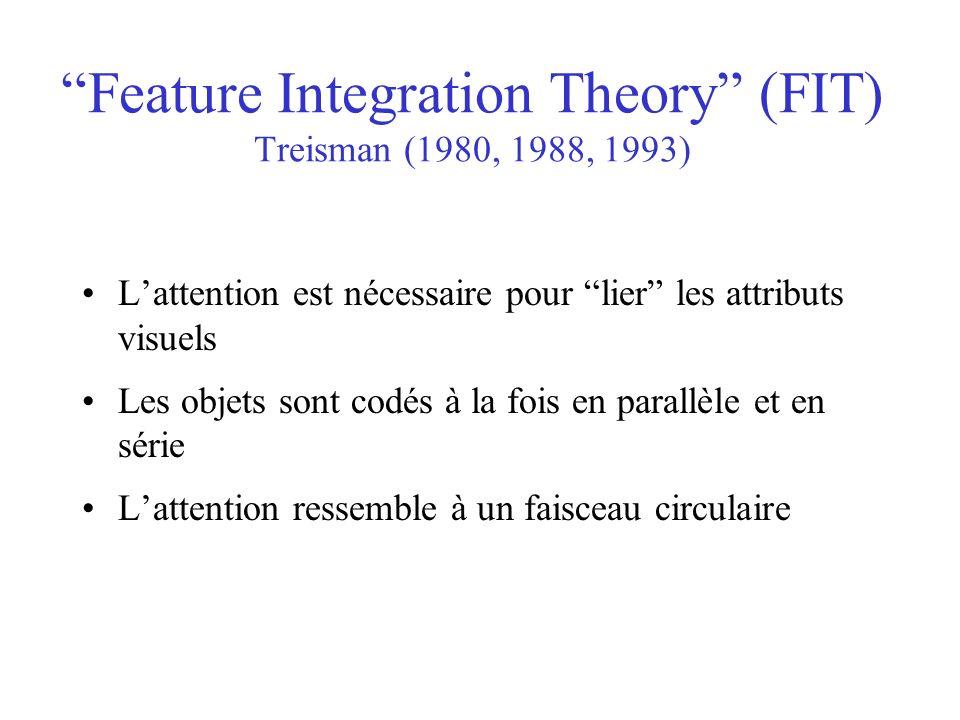 Feature Integration Theory (FIT) Treisman (1980, 1988, 1993) Lattention est nécessaire pour lier les attributs visuels Les objets sont codés à la fois