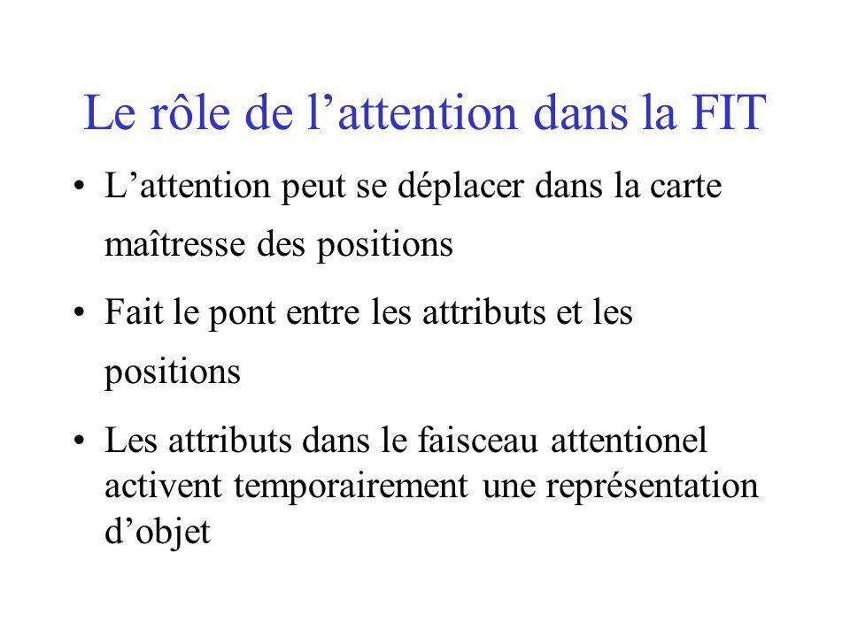 Le rôle de lattention dans la FIT Lattention peut se déplacer dans la carte maîtresse des positions Fait le pont entre les attributs et les positions