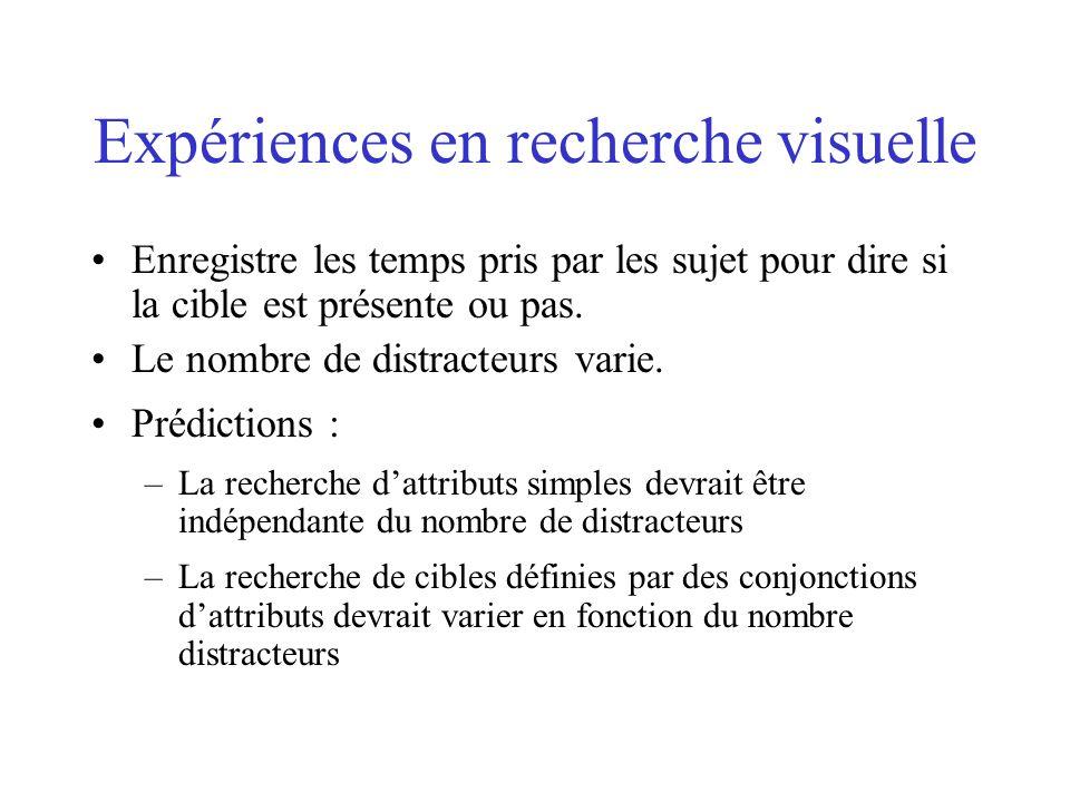 Expériences en recherche visuelle Enregistre les temps pris par les sujet pour dire si la cible est présente ou pas. Le nombre de distracteurs varie.