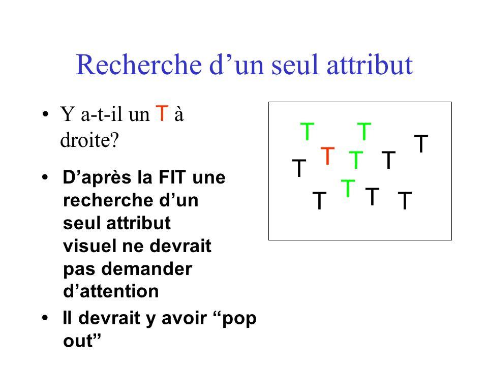 Recherche dun seul attribut Y a-t-il un T à droite? T T T T T T T T T T T Daprès la FIT une recherche dun seul attribut visuel ne devrait pas demander