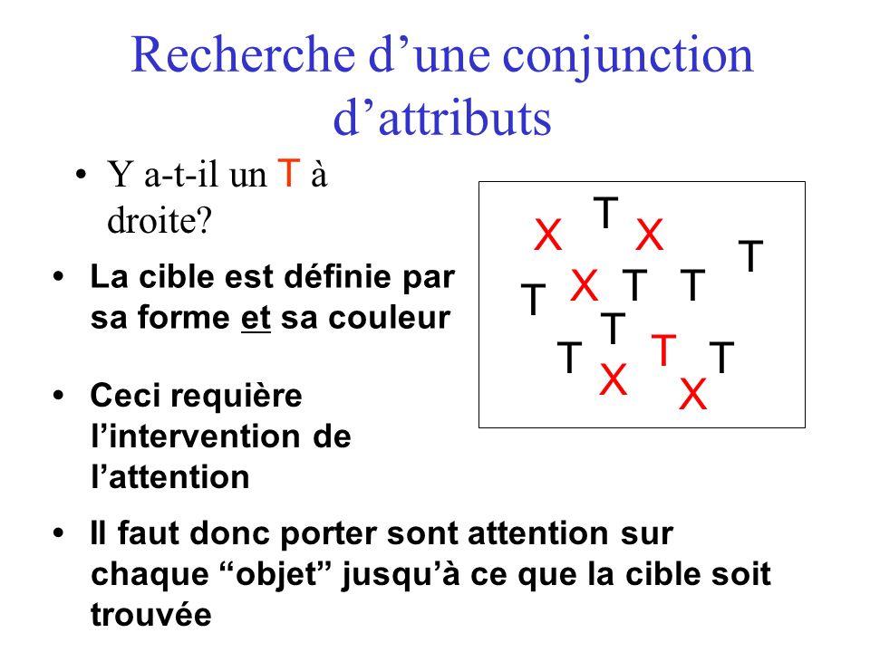 Recherche dune conjunction dattributs X T T T X T T X T TX X T T La cible est définie par sa forme et sa couleur Ceci requière lintervention de latten