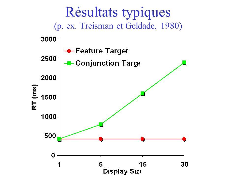 Résultats typiques (p. ex. Treisman et Geldade, 1980)