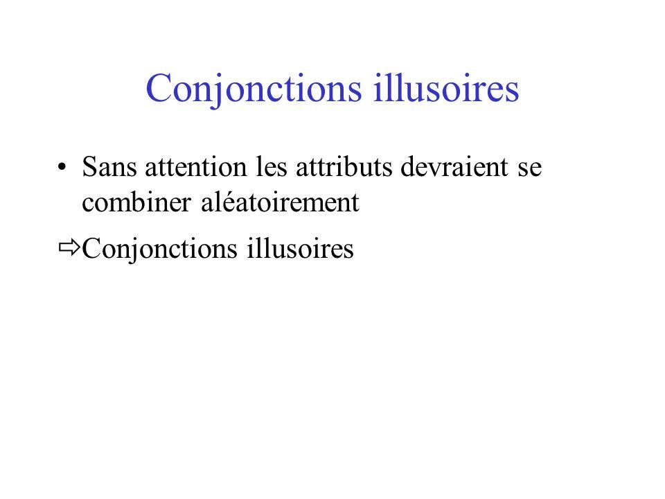 Conjonctions illusoires Sans attention les attributs devraient se combiner aléatoirement Conjonctions illusoires