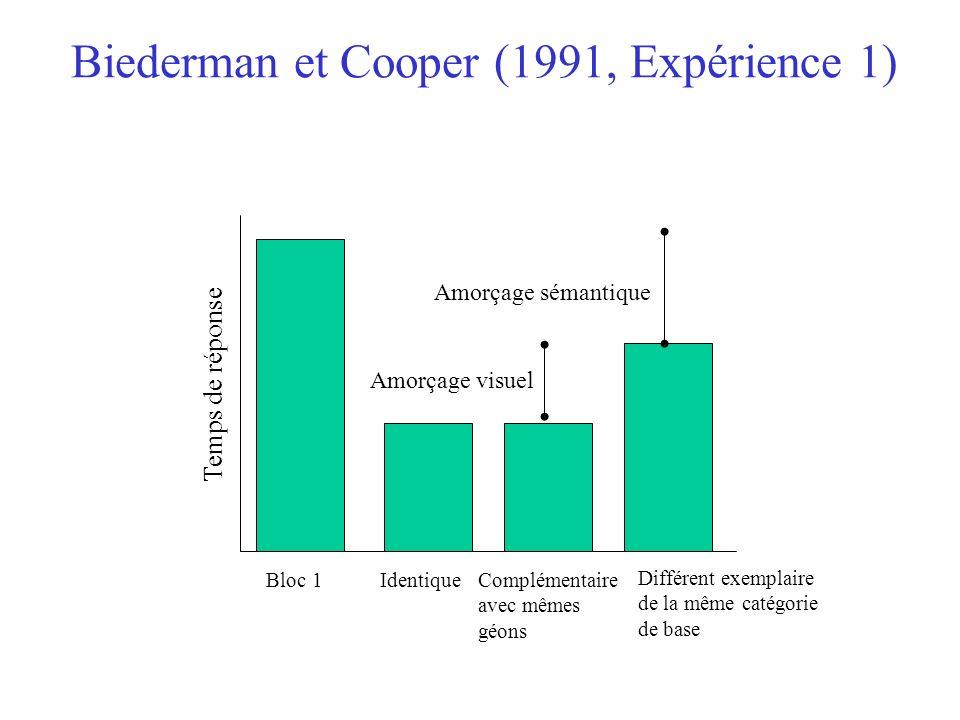 Biederman et Cooper (1991, Expérience 1) Amorçage sémantique Bloc 1IdentiqueComplémentaire avec mêmes géons Différent exemplaire de la même catégorie