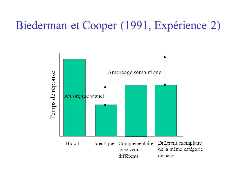 Biederman et Cooper (1991, Expérience 2) Amorçage sémantique Bloc 1IdentiqueComplémentaire avec géons différents Différent exemplaire de la même catég