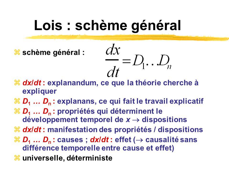 Lois : schème général schème général : dx/dt : explanandum, ce que la théorie cherche à expliquer D 1 … D n : explanans, ce qui fait le travail explic