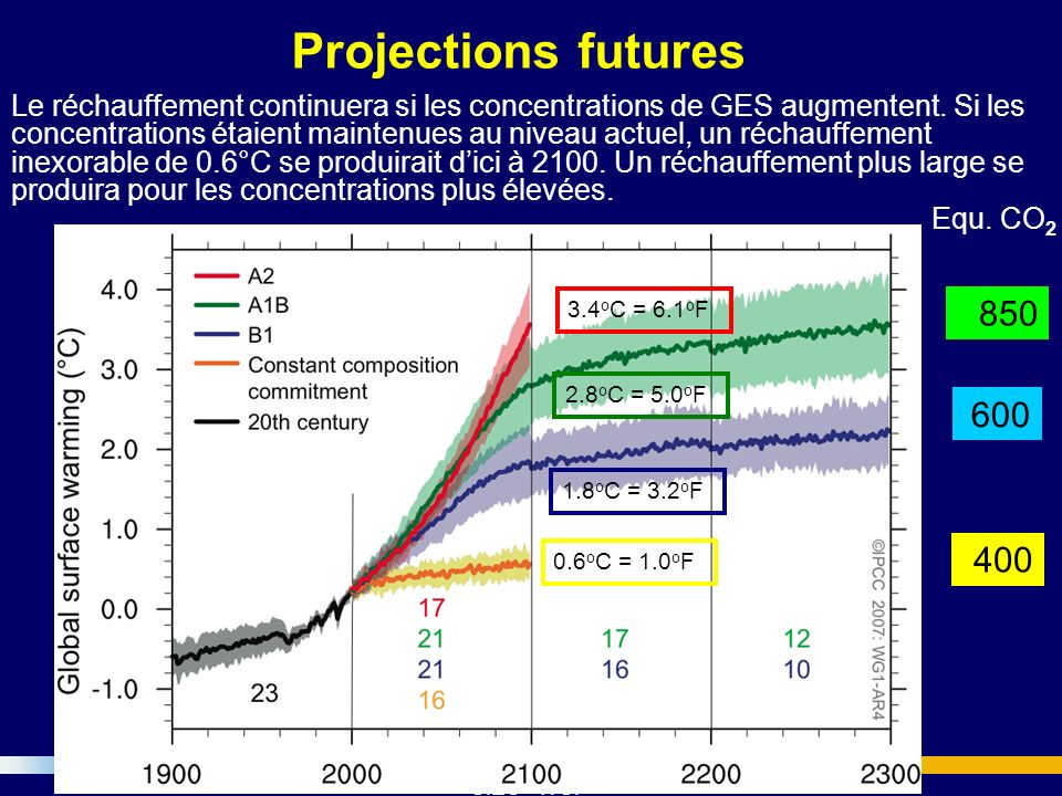 GIEC - WGI Projections futures Le réchauffement continuera si les concentrations de GES augmentent. Si les concentrations étaient maintenues au niveau