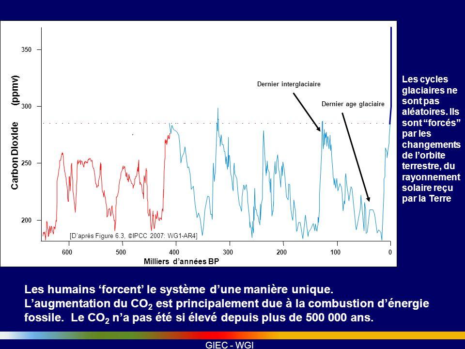 GIEC - WGI Meilleures et plus longues séries temporelles pour le rayonnement solaire AR4 Evaluation: a)Pas de tendance observée dans lirradiance solaire depuis 1978 Informations spectrales b)Modèle de flux magnétique solaire au lieu de proxy c)Ré-évaluation des variations des étoiles solaires.