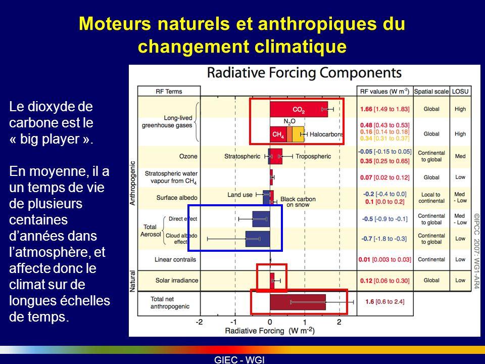 GIEC - WGI Moteurs naturels et anthropiques du changement climatique Le dioxyde de carbone est le « big player ». En moyenne, il a un temps de vie de