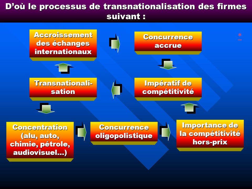 a) lobjectif principal : limpératif de compétitivité, au cœur de la transnationalisation des firmes = Capacité dun produit, dune entreprise, dun secte