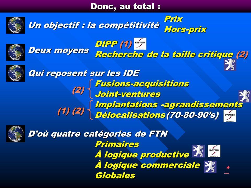 Motifs des fusions / acquisitions : micromacro Vitesse dexpansion Attractivité financière Éco déchelle si horizontale Contrôle si verticale Réorganisa