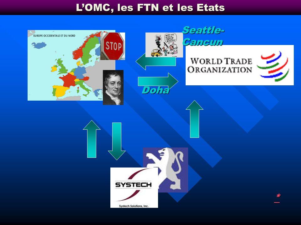 Les limites du protectionnisme : Ricardo Mesures de rétorsion Protection- dynamisme Contournable