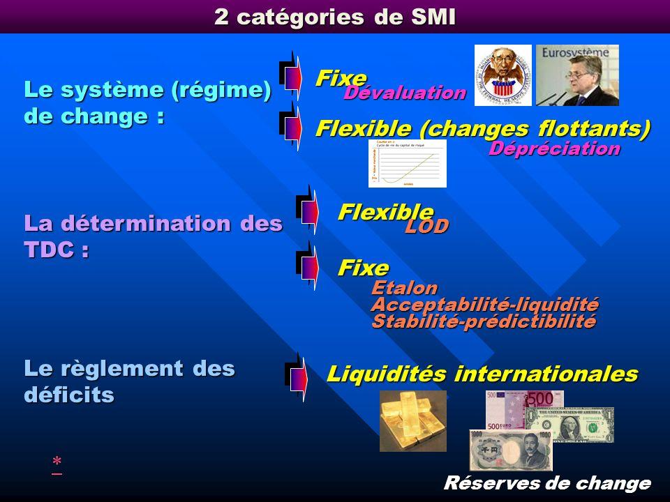 Le règlement des déficits des balances des paiements (la question de la solvabilité). Les fonctions dun SMI Définir des règles concernant : Le système