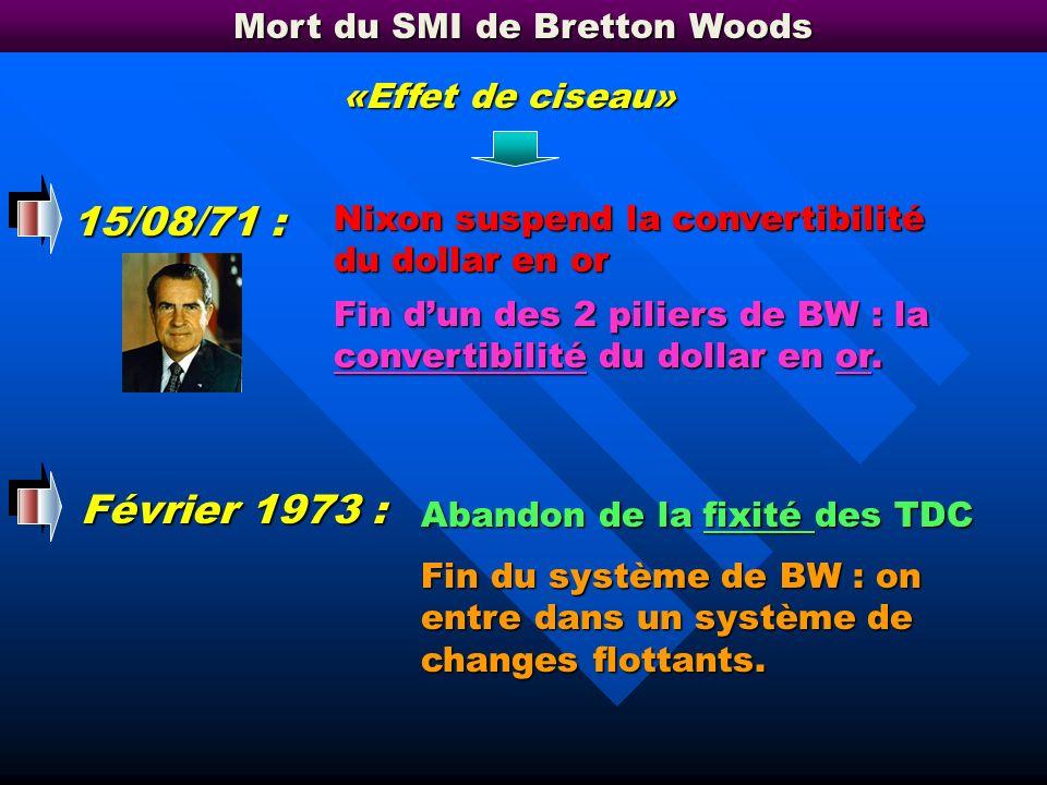 Le SMI de Bretton Woods Le système (régime) de change : La détermination des TDC : Le règlement des déficits Fixe Etalon-or « as good as gold »