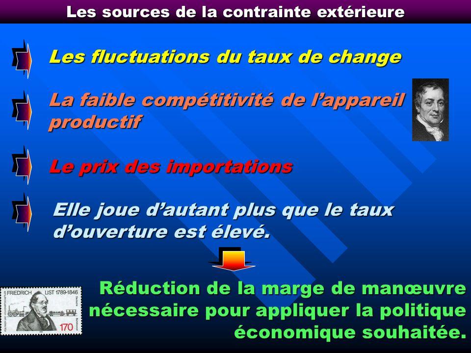 Accroissement de la «contrainte extérieure» …un déficit de la balance courante …qui se traduit comptablement par…