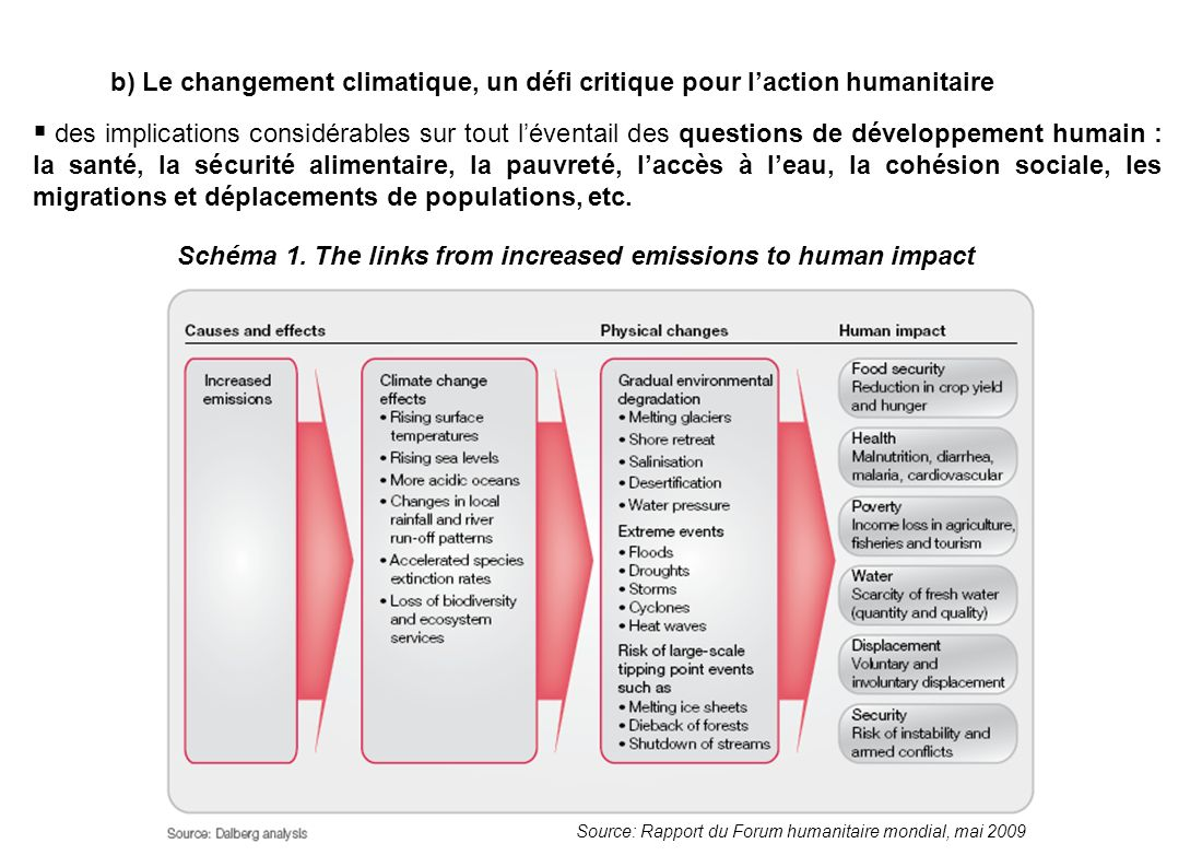b) Le changement climatique, un défi critique pour laction humanitaire Source: Rapport du Forum humanitaire mondial, mai 2009 Schéma 1. The links from