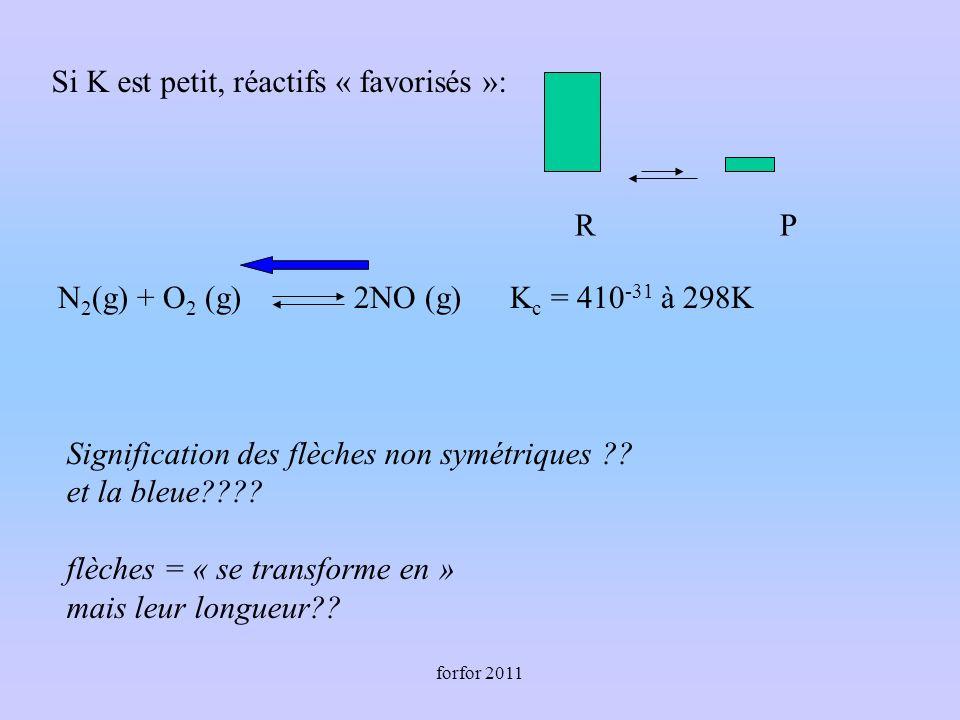 forfor 2011 Si K est petit, réactifs « favorisés »: R P N 2 (g) + O 2 (g) 2NO (g) K c = 410 -31 à 298K Signification des flèches non symétriques ?? et