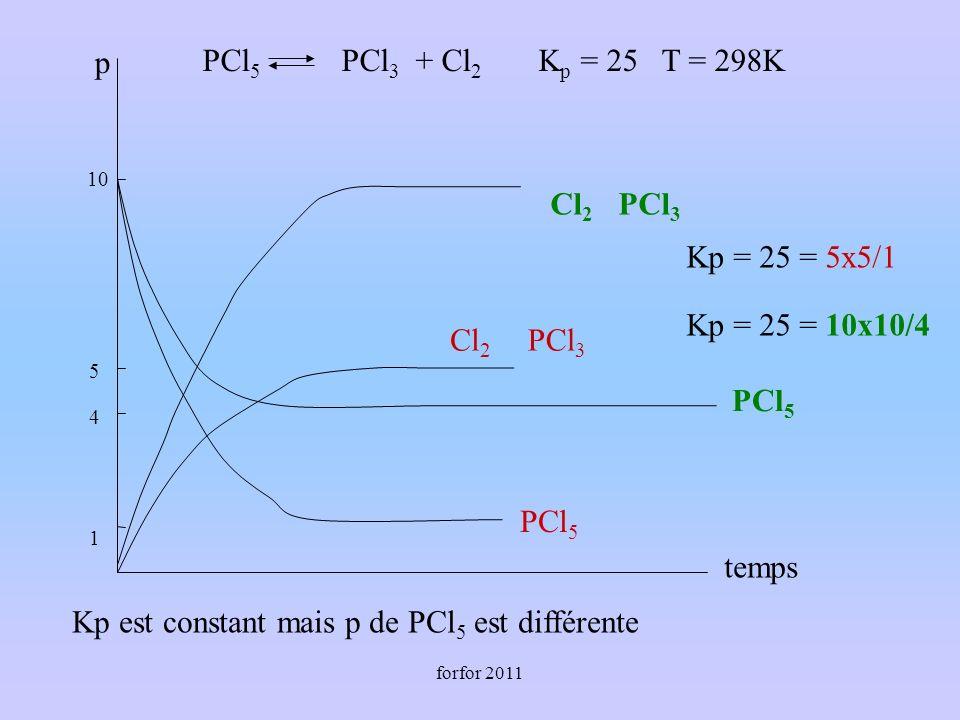 forfor 2011 PCl 5 PCl 3 + Cl 2 K p = 25 T = 298K Kp = 25 = 10x10/4 PCl 5 Cl 2 PCl 3 Kp = 25 = 5x5/1 Cl 2 PCl 5 PCl 3 4 10 5 1 p temps Kp est constant mais p de PCl 5 est différente