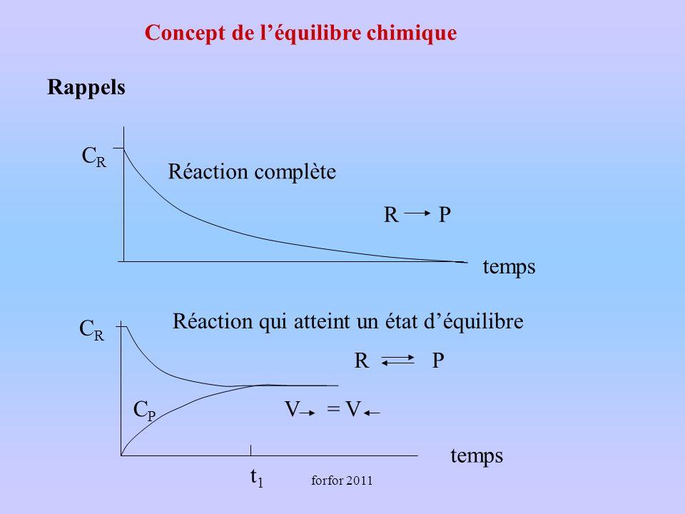 forfor 2011 R P CRCR t1t1 CPCP Réaction complète Réaction qui atteint un état déquilibre V= V CRCR Concept de léquilibre chimique Rappels temps