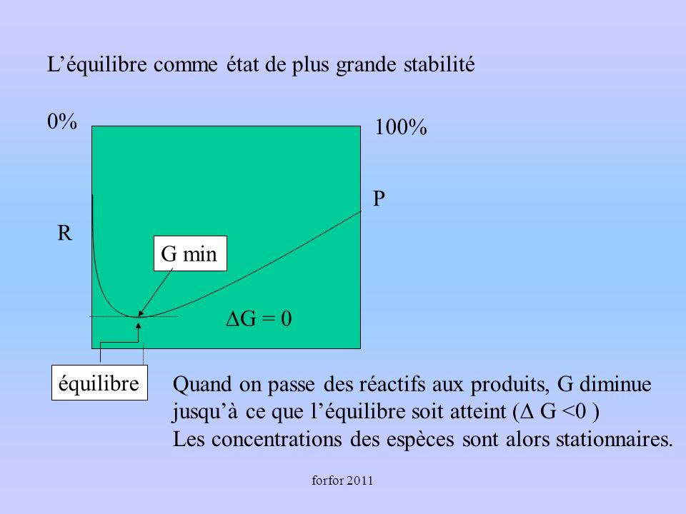 forfor 2011 Léquilibre comme état de plus grande stabilité R P G = 0 équilibre 0% 100% G min Quand on passe des réactifs aux produits, G diminue jusquà ce que léquilibre soit atteint ( G <0 ) Les concentrations des espèces sont alors stationnaires.