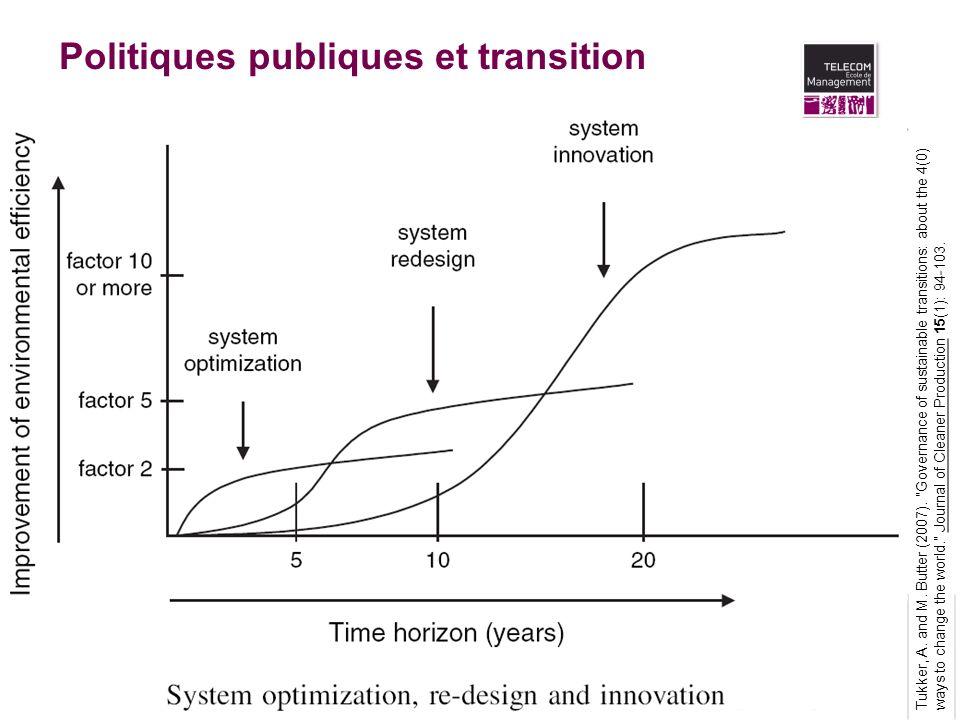 Politiques publiques et transition Tukker, A. and M. Butter (2007).