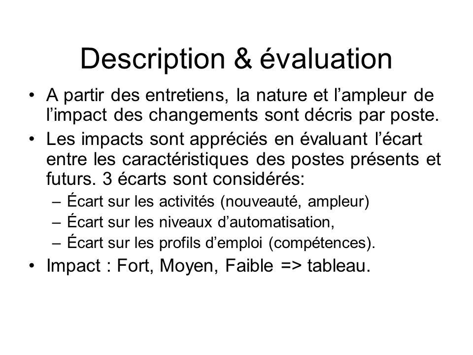 Description & évaluation A partir des entretiens, la nature et lampleur de limpact des changements sont décris par poste. Les impacts sont appréciés e
