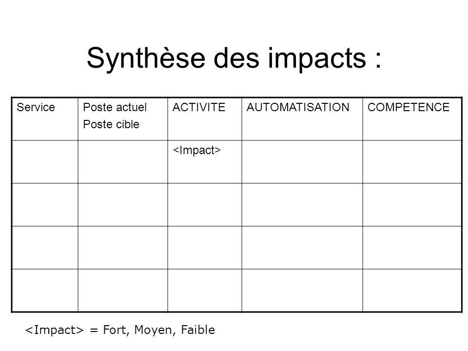 Synthèse des impacts : ServicePoste actuel Poste cible ACTIVITEAUTOMATISATIONCOMPETENCE = Fort, Moyen, Faible