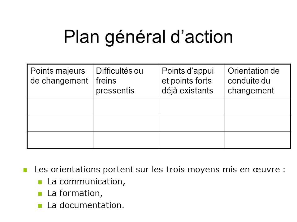 Plan général daction Points majeurs de changement Difficultés ou freins pressentis Points dappui et points forts déjà existants Orientation de conduit