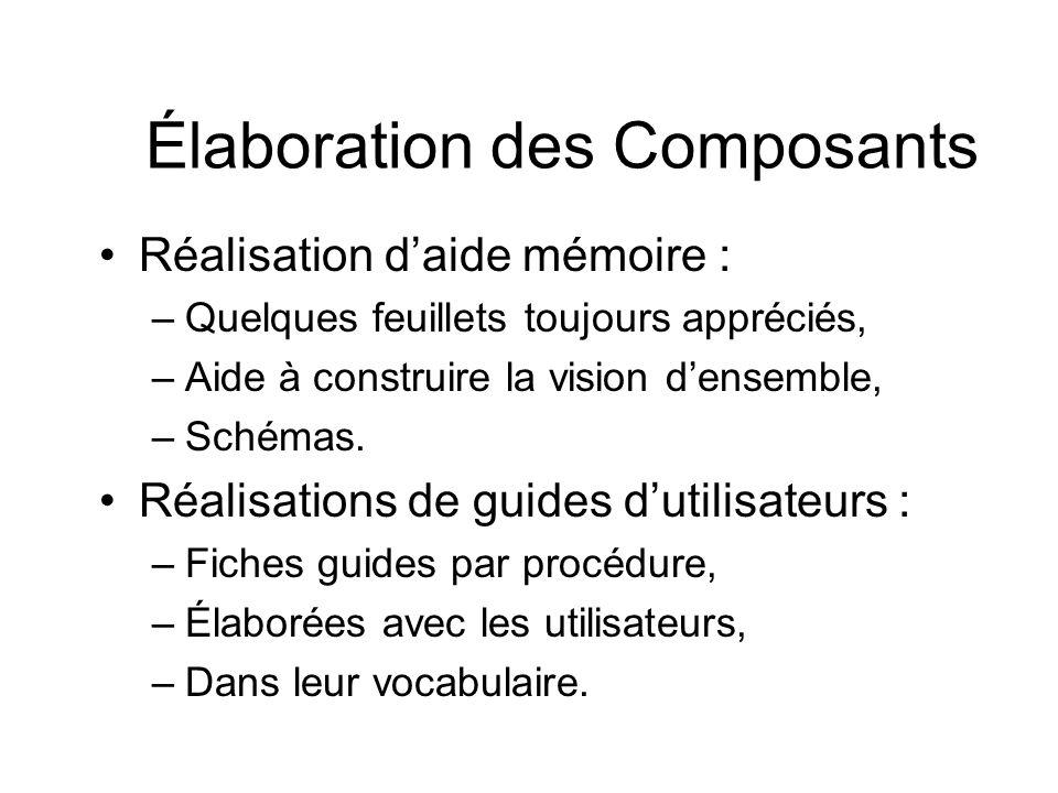 Élaboration des Composants Réalisation daide mémoire : –Quelques feuillets toujours appréciés, –Aide à construire la vision densemble, –Schémas. Réali