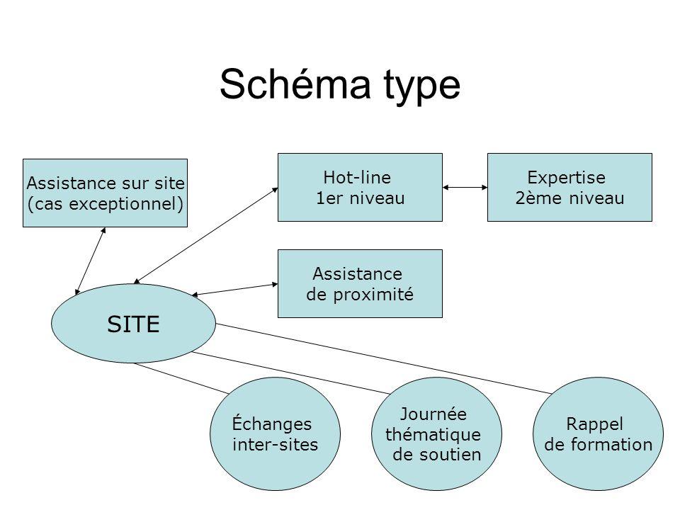 Schéma type SITE Assistance sur site (cas exceptionnel) Hot-line 1er niveau Expertise 2ème niveau Assistance de proximité Échanges inter-sites Journée