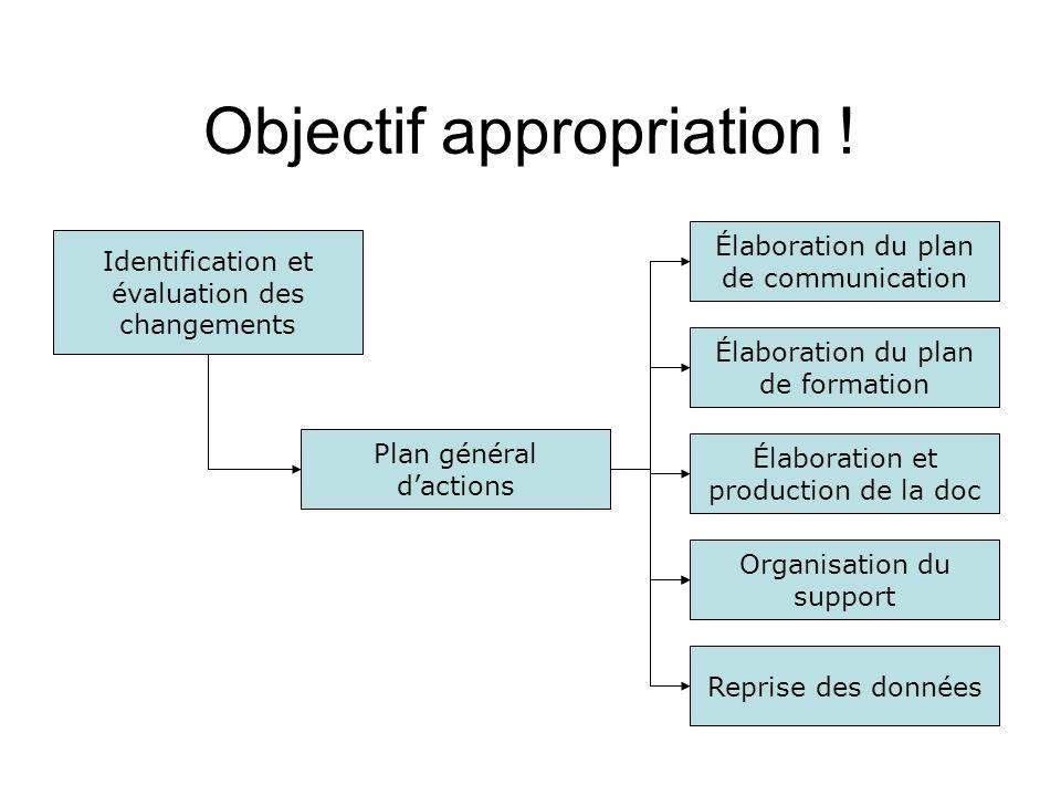 Orientations : Planification des actions : –Communication, formation, documentation : Cadrage général, Spécification-conception, Réalisation, Test.