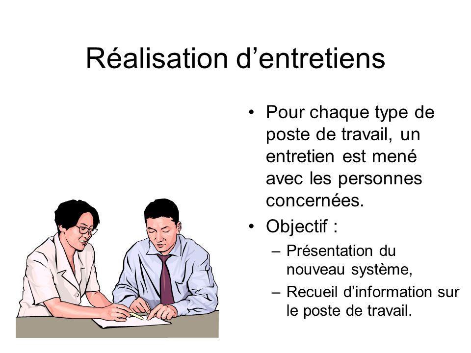 Le poste de travail Environnement externe Outils utilisés Réglementation et activités Profil type et charge de travail Échanges dinformation et de documents