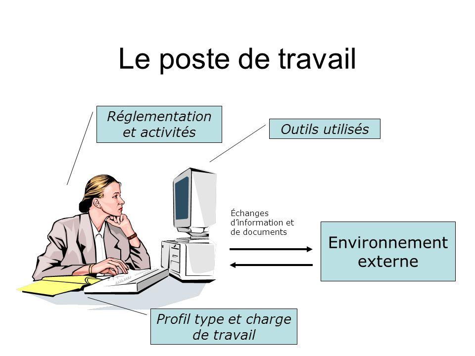 Le poste de travail Environnement externe Outils utilisés Réglementation et activités Profil type et charge de travail Échanges dinformation et de doc