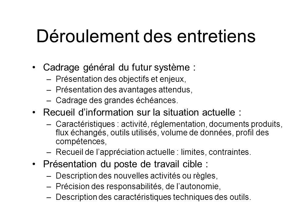 Déroulement des entretiens Cadrage général du futur système : –Présentation des objectifs et enjeux, –Présentation des avantages attendus, –Cadrage de