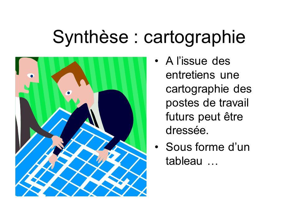 Synthèse : cartographie A lissue des entretiens une cartographie des postes de travail futurs peut être dressée. Sous forme dun tableau …