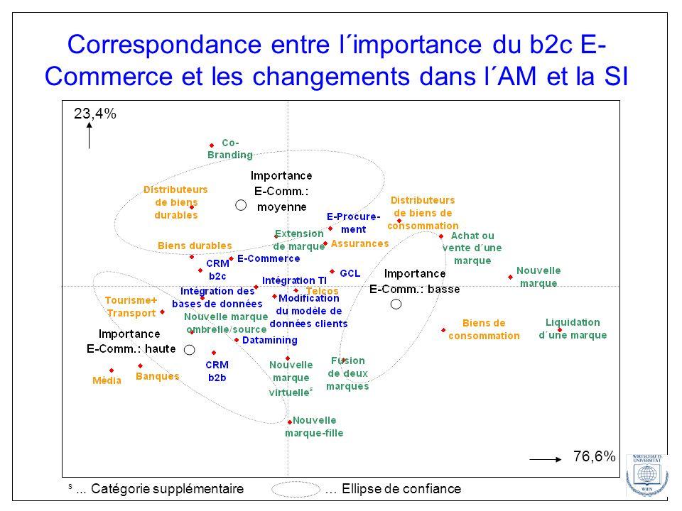 Correspondance entre l´importance du b2c E- Commerce et les changements dans l´AM et la SI 76,6% 23,4% s... Catégorie supplémentaire… Ellipse de confi