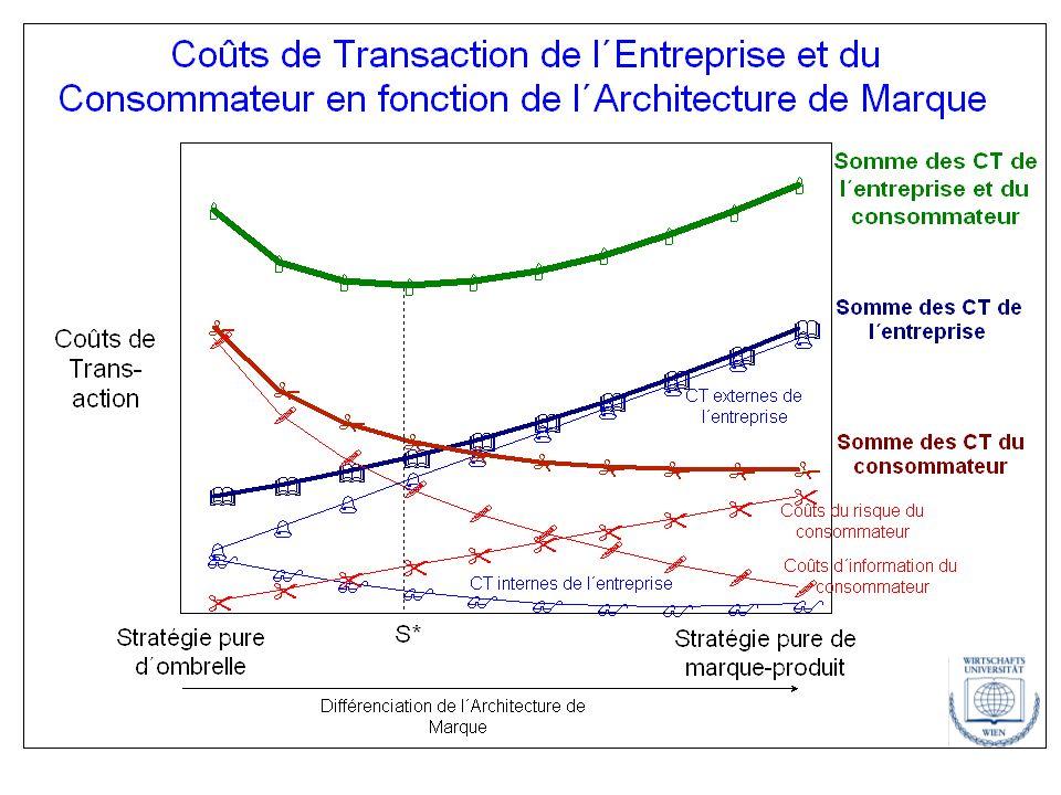 Changements des CT de l´Entreprise et du Consommateur provoqués par l´E-Commerce