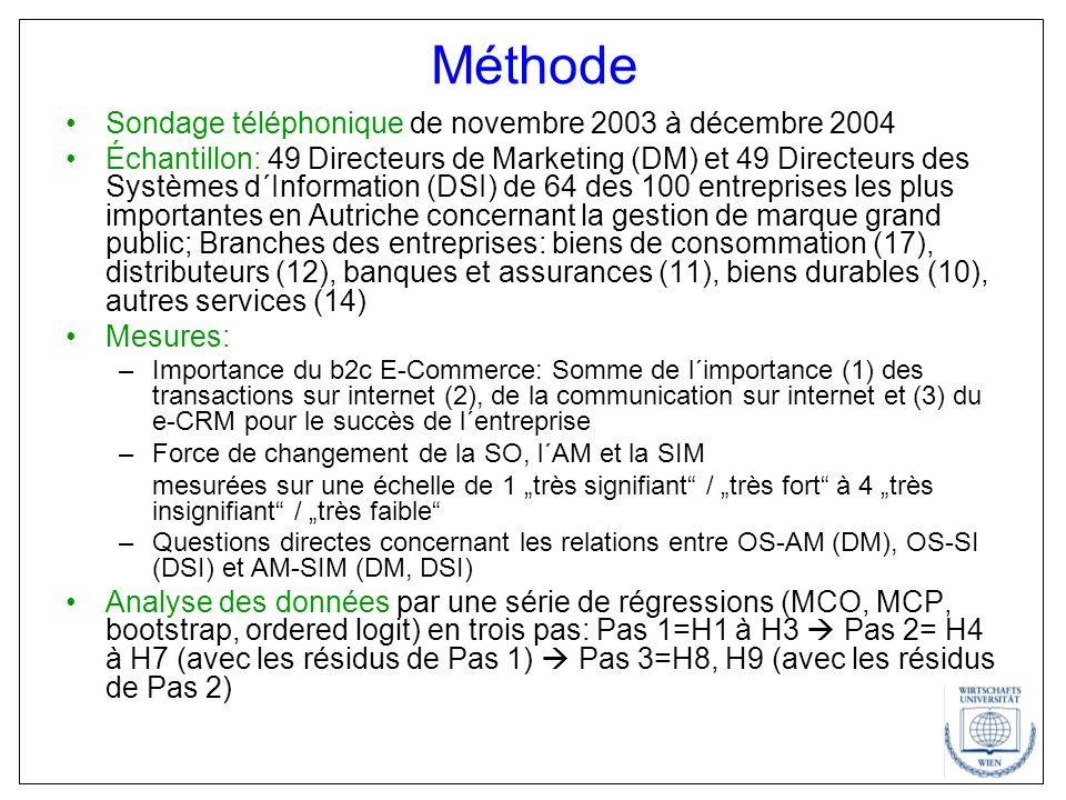 Méthode Sondage téléphonique de novembre 2003 à décembre 2004 Échantillon: 49 Directeurs de Marketing (DM) et 49 Directeurs des Systèmes d´Information