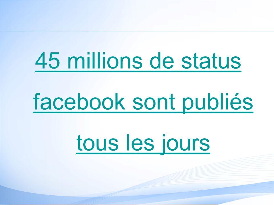 45 millions de status facebook sont publiés tous les jours