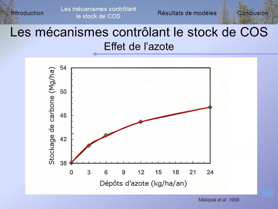 Les mécanismes contrôlant le stock de COS Résultats de modèlesIntroductionConclusion Les mécanismes contrôlant le stock de COS Les mécanismes contrôlant le stock de COS Effet de lazote Mäkipää et al, 1999