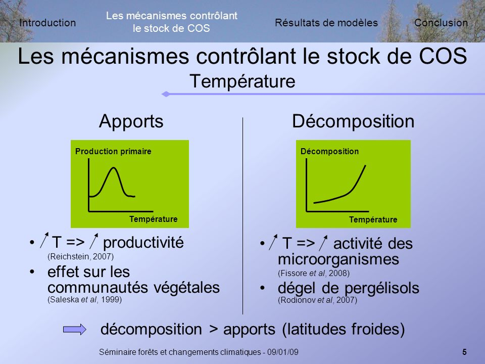 Les mécanismes contrôlant le stock de COS Résultats de modèlesIntroductionConclusion Séminaire forêts et changements climatiques - 09/01/095 Décomposition T => activité des microorganismes (Fissore et al, 2008) dégel de pergélisols (Rodionov et al, 2007) Les mécanismes contrôlant le stock de COS Température Apports T => productivité (Reichstein, 2007) effet sur les communautés végétales (Saleska et al, 1999) décomposition > apports (latitudes froides) Température Décomposition Température Production primaire Les mécanismes contrôlant le stock de COS